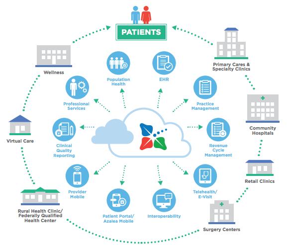 e-healthlab